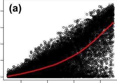 Can we predict species abundance using presence data? (2015-2017)