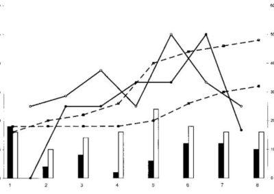 Hortal-Muñoz et al. (Ann Entomol Soc Am 2000) Dung beetle diversity along a latitudinal transect