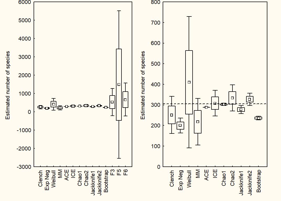 Hortal et al. (2006 J Anim Ecol) Evaluating the performance of species richness estimators
