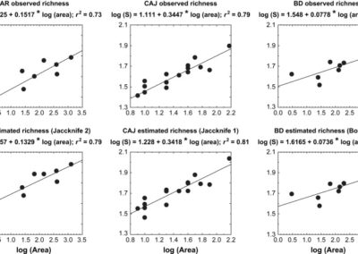Borges et al. (2009 Acta Oecol) Would species richness estimators change the species area relationship?