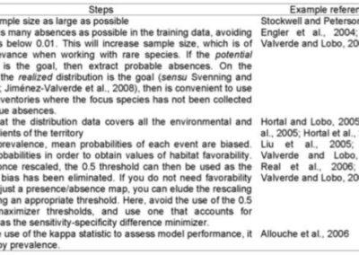Jiménez-Valverde et al. (2009 Comm Ecol) The effect of prevalence and sample size on species distribution models