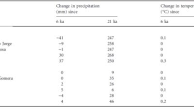 Triantis et al. (2012 J Biogeogr) Resolving the Azorean knot: a response to Carine & Schaefer