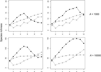 Hortal et al. (2009 Am Nat) Island species richness increases with habitat diversity