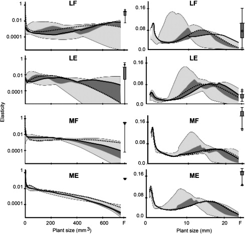 Ureta et al. (2012 PPEES) Life-history plasticity and extinction risk under climate change and human disturbance