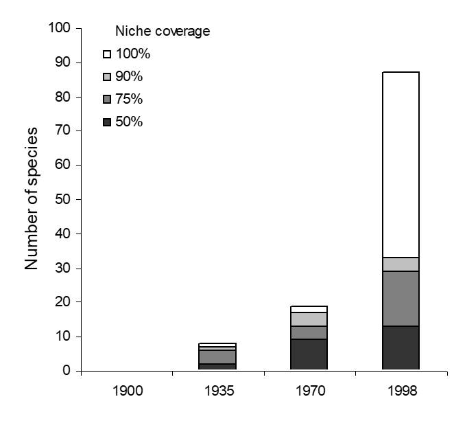Hortal et al. (2008 Oikos) Historical bias in biodiversity inventories affects the observed niche