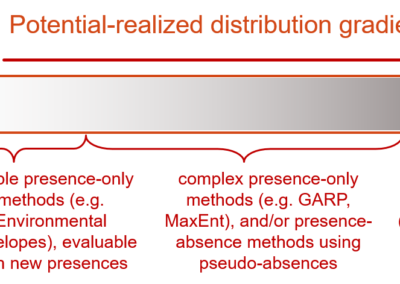 Jiménez-Valverde et al. (2008 Div Distr) Not as good as they seem: the importance of concepts in species distribution modelling