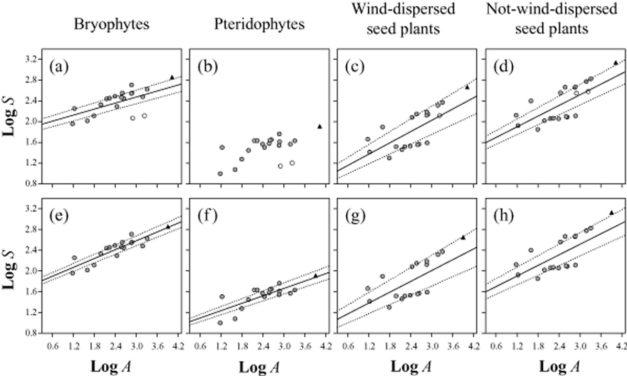 Aranda et al (Global Ecol Biogeogr 2013) How do dispersal modes shape the species–area relationship?