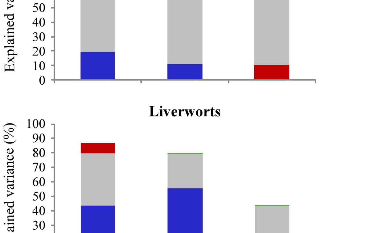 Aranda et al(PLoS ONE 2014) Determinants of bryophyte species richness in the Macaronesia