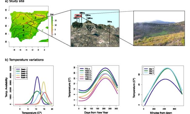 Calatayud et al (J Biogeogr 2021) Thermal niche dimensionality can limit species responses to temperature change