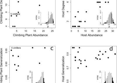 Calatayud et al (PPEES 2017) Uneven abundances determine nestedness in climbing plant-host interaction networks