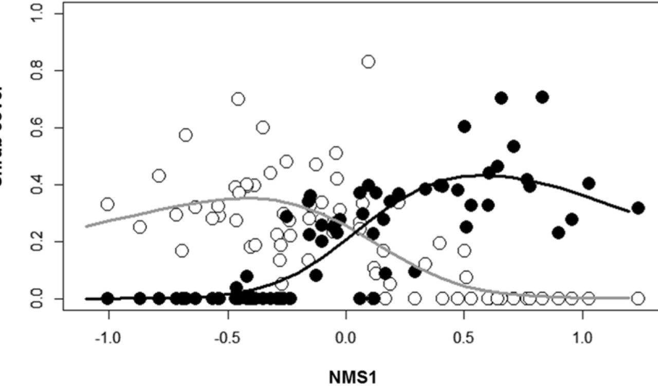 Chozas et al (Plant Soil 2015) Drivers of xerophytic shrub community dynamics on stabilized dunes