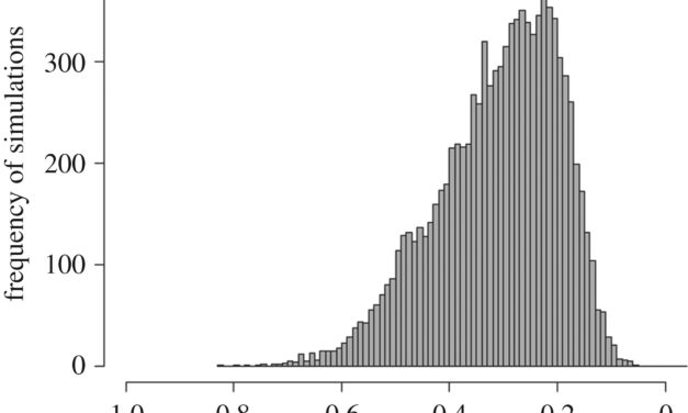 Diniz-Filho et al (Biol Lett 2019) Quantitative genetics of body size evolution in islands