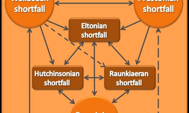 Hortal et al (Ann Rev Ecol Evol Syst 2015) Seven shortfalls that beset large-scale knowledge of biodiversity