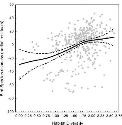 Hortal et al (PNAS 2013) Species richness can decrease with altitude, but not with habitat diversity