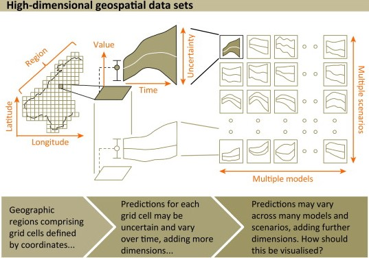 McInerny et al (TREE 2014) Information visualisation for science and policy