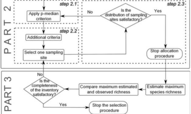 Medina et al (Ecography 2014) Drivers of epiphytic bryophyte richness across scales