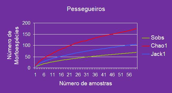 Santos et al (in INTERFRUTA 2005) Diversidade de fitófagos e inimigos em pomares da Terceira (Açores)