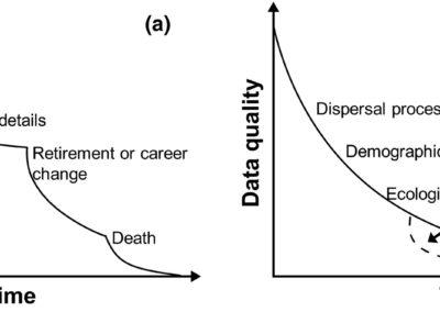 Tessarolo et al (Ecol Evol 2017) Temporal degradation of data limits biodiversity research