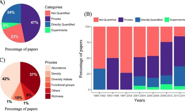 Noriega et al (Basic Appl Ecol 2018) Research trends in ecosystem services provided by insects